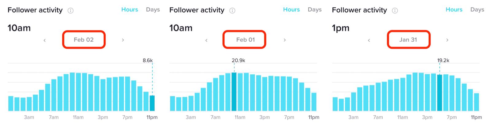 TikTok Analytics中连续几天的关注者活动数小时