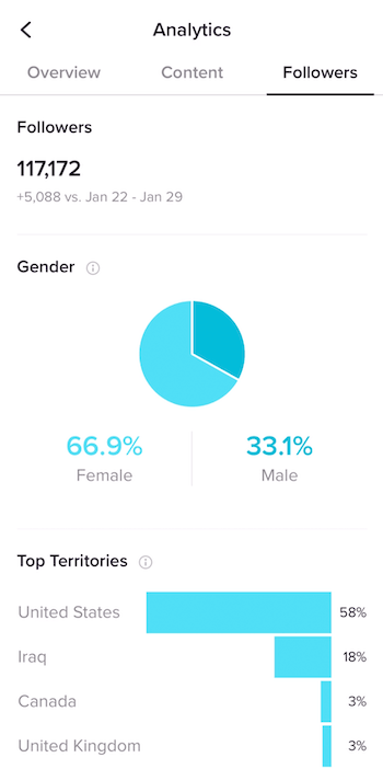 Followers tab in TikTok Analytics