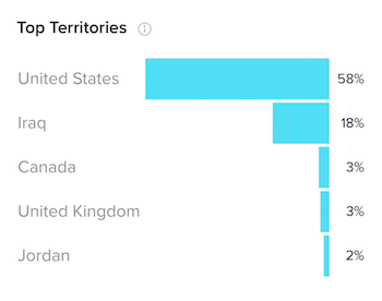Top Territories section on Followers tab in TikTok Analytics
