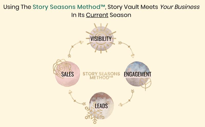 afbeelding met de Story Seasons-methode