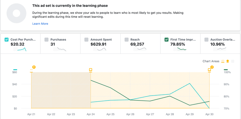 First-Time Impression Ratio in Facebook Inspect tool