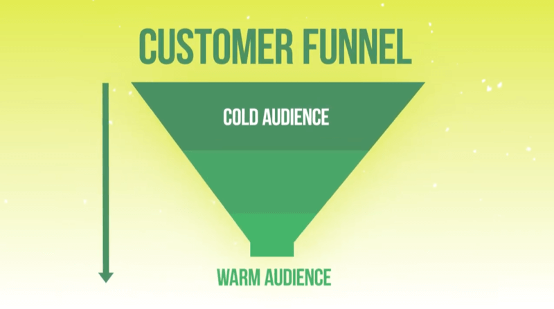 graphic of Instagram ads funnel