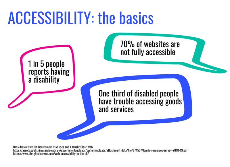 Infographic titled Accessibility: the basics. 1 in 5 people reports having a disability. 705 of websites are not fully accessible. One third of disabled people have trouble accessing goods and services. Data drawn from UK Government statistics and A Bright Clear Web.