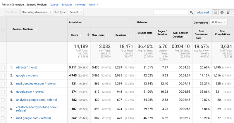 sample of google analytics data showing traffic sorted by source/medium