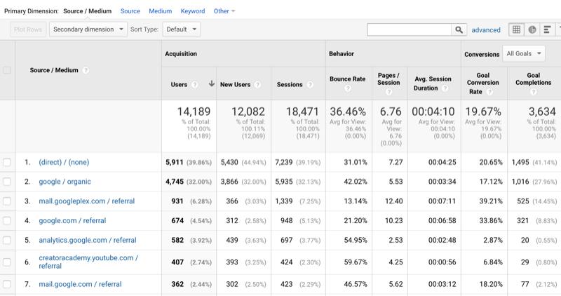 voorbeeld van Google Analytics-gegevens met verkeer gesorteerd op bron / medium