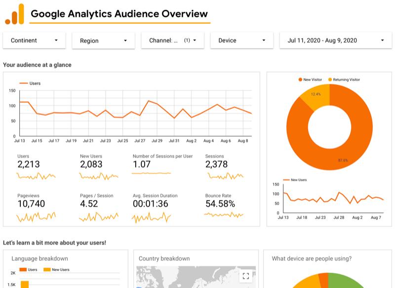 voorbeeld van Google Data Studio gekoppeld aan Google Analytics