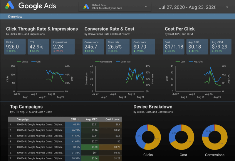 example of a google data studio dashboard