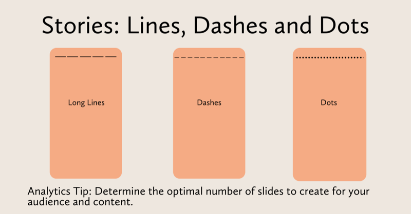 diagram showing several lengths of instagram stories: a few is viewed as long lines, several is viewed as dashes, and many stories is viewed as dots