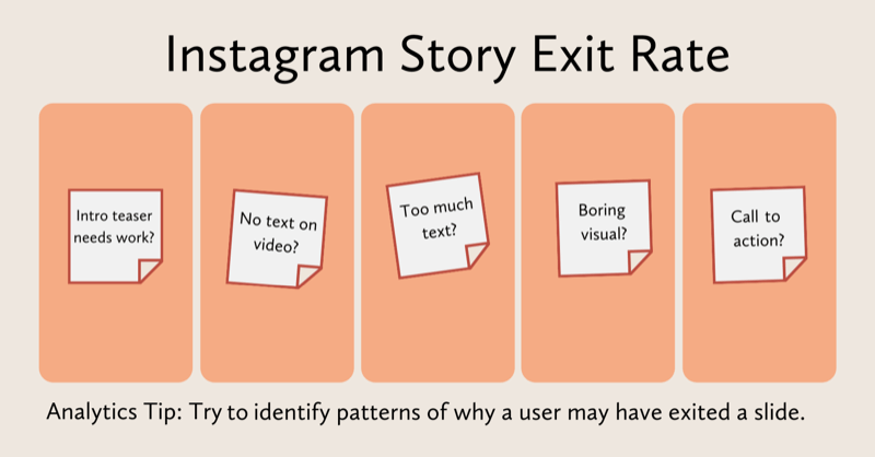diagram evaluating what might have happened with each instagram stories slide: teaser needs work, no text on video, too much text, boring visual, missing call-to-action, etc.