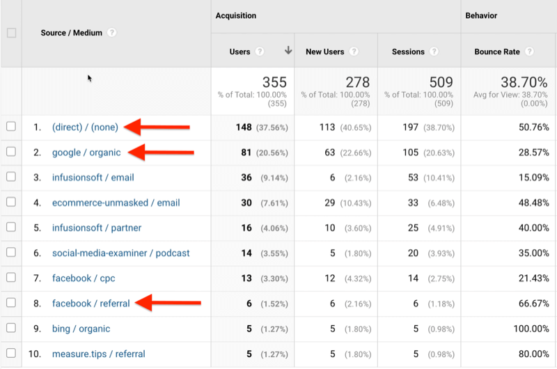 example of google analytics data identifying organic, referral, and none traffic sources/mediums from others