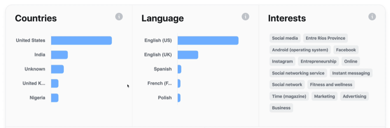 example of facebook video audience information and data regarding countries, languages, and interests