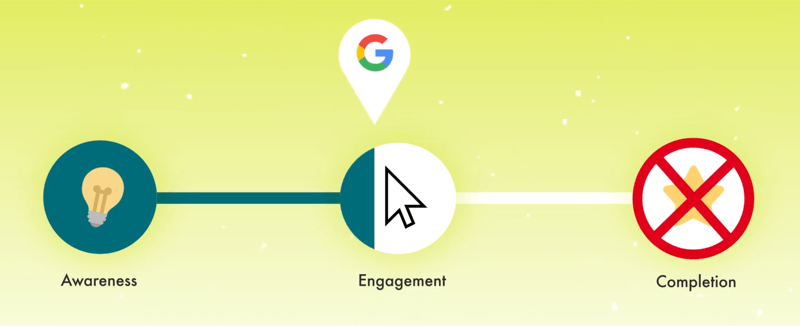 graphic demonstrating the customer journey with a google marker noted with a small portion full engagement marker with completion x-ed out as a step