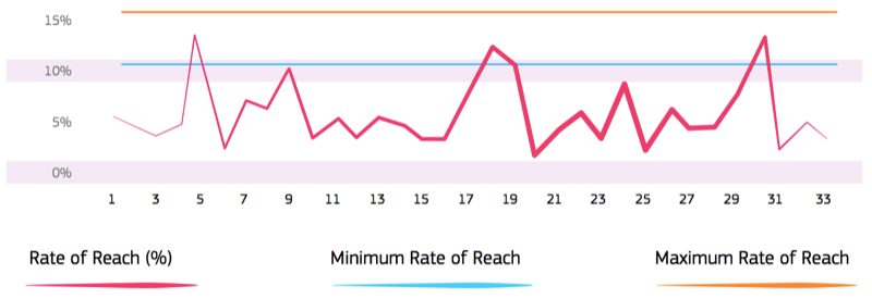 line chart showing rate for each of 33 accounts and only 4 of them surpass the 10% minimum organic reach threshold and none touch the 15% potential maximum organic reach