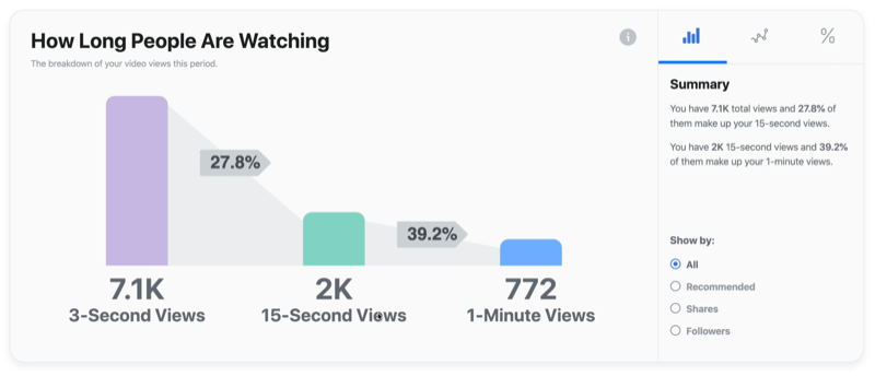 example facebook video graph of how long people are watching
