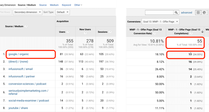 example google analytics goal traffic with google/organic identified with 19 of 55 total goal completions