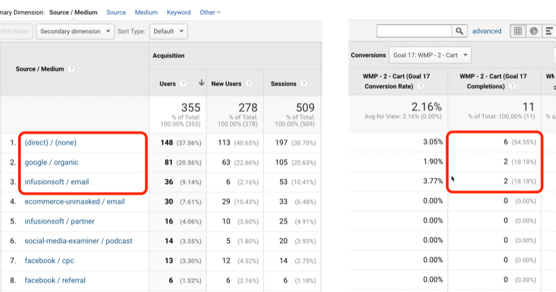 example google analytics goal 17 traffic with direct/none, google/organic, and infusionsoft/email identified with 6, 2, and 2, respectively, of 11 total goal completions