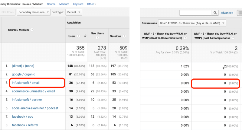 example google analytics goal traffic for goal 14 with infusionsoft/email identified with 0 of 2 total goal completions