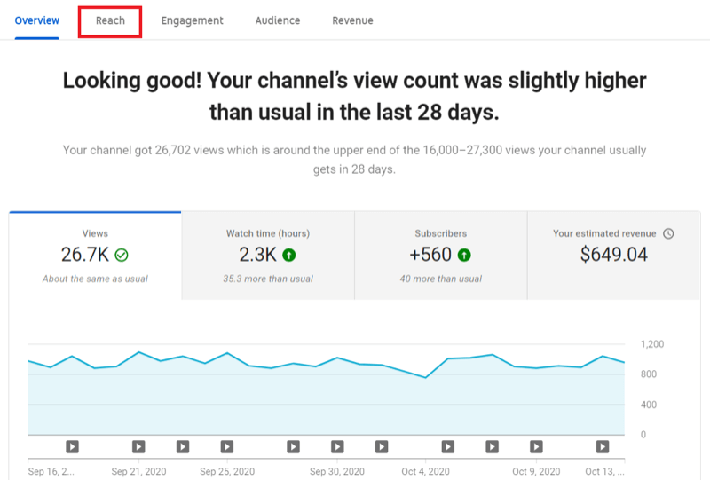 channel analytics tab in youtube studio with the reach tab highlighted across the top menu