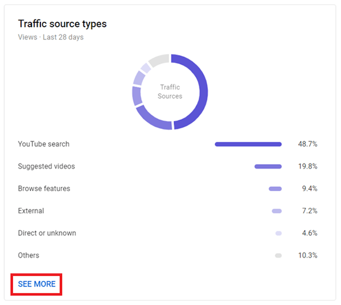 traffic source types module example in youtube studio with the bottom see more button highlighted