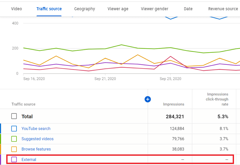 traffic source data example in youtube studio with the 'external' traffic source highlighted