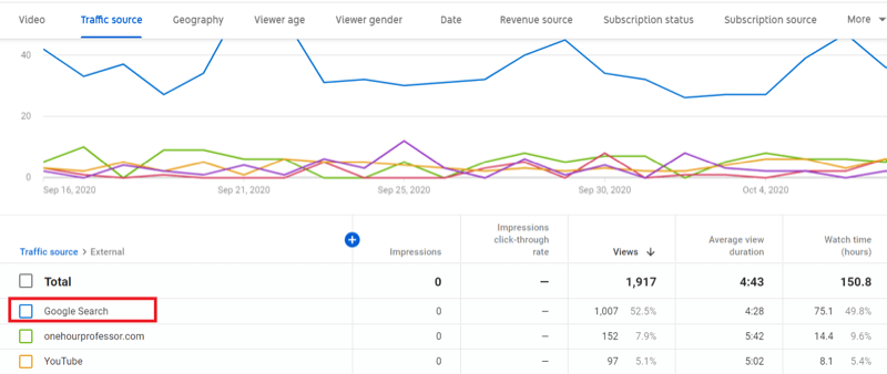 "traffic source ></noscript> google search data example in youtube studio under 'external' traffic source"" /></p> <h3>Other YouTube Metrics to Track</h3> <p>When serving results to a user's query, Google focuses on the searcher's <em>intent</em> as opposed to specific keywords. This means that you're likely to get visitors to your YouTube channel who are looking for the exact solutions that you provide. Delivering those solutions makes it easier for you to convert viewers into customers and improves the metrics that contribute to higher SERP placement.</p> <p>The YouTube metrics below will help you determine whether your YouTube content is providing the solutions your viewers are looking for.</p> <h4>Watch Time</h4> <p>YouTube elevates channels and individual videos that have higher watch times. <a href="