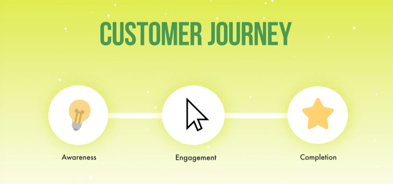 graphic demonstrating the customer journey from awareness to engagement to completion