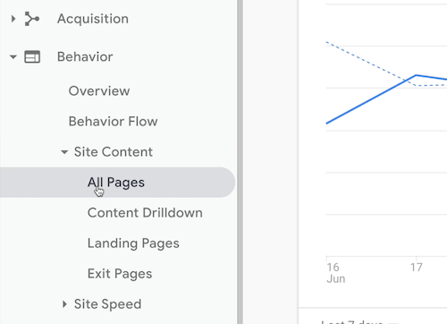 "google analytics menu option to access behavior ></noscript> site content > all pages info"" /></p> <p>When you first open the All Pages report, you see every page that Google Analytics is measuring for you, which is great, but it's not really what you want to know. You want to identify which of those pages are ""404ing.""</p> <p>The first thing you want to do is flip the primary dimension from Page to Page Title so you can see the titles of the pages instead of the URLs.</p> <p><img class="