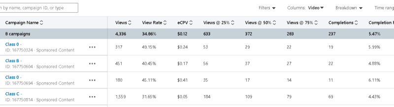 linkedin campaign manager with example campaign data showing including views, view rate, eCPV, and views @ 25%, 50%, 75%, completions, etc.