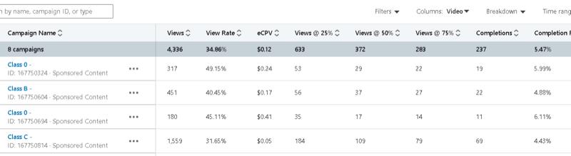 administrador de campaña de linkedin con datos de campaña de ejemplo que incluyen vistas, tasa de vistas, eCPV y vistas al 25%, 50%, 75%, finalizaciones, etc.