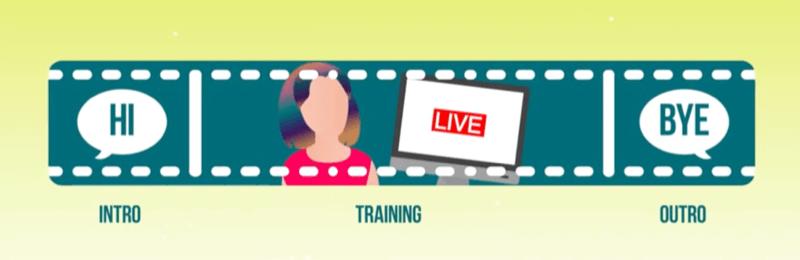 Grafik zeigt das Format für ein Youtube-Video mit Intro, Training und Outro