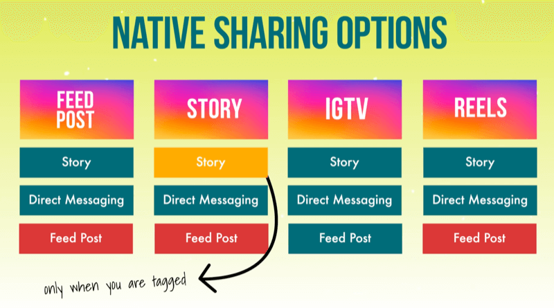 infographic noting resharing destinations available (or not) from each feature within instagram, i.e. feed posts, stories, igtv, and reels