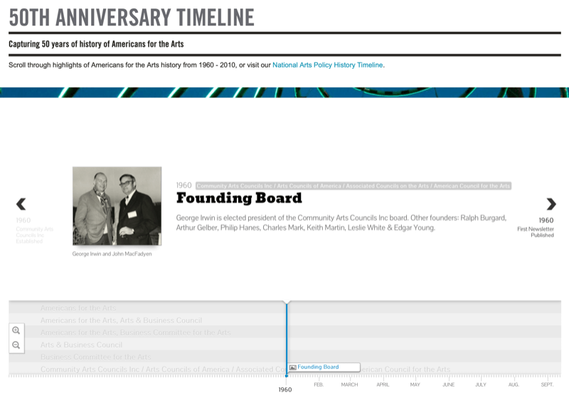 example screenshot of the national endowment for the arts 50th anniversary timeline showing and interactive timeline and an entry for the founding board in 1960