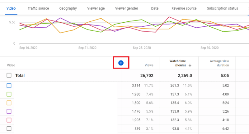example channel analytics in youtube studio with average view duration search but the blue + icon is highlighted