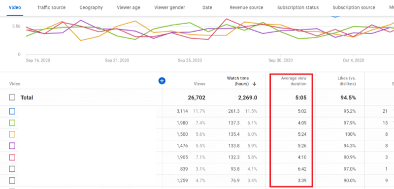 example channel analytics in youtube studio with average view duration of top videos highlighted
