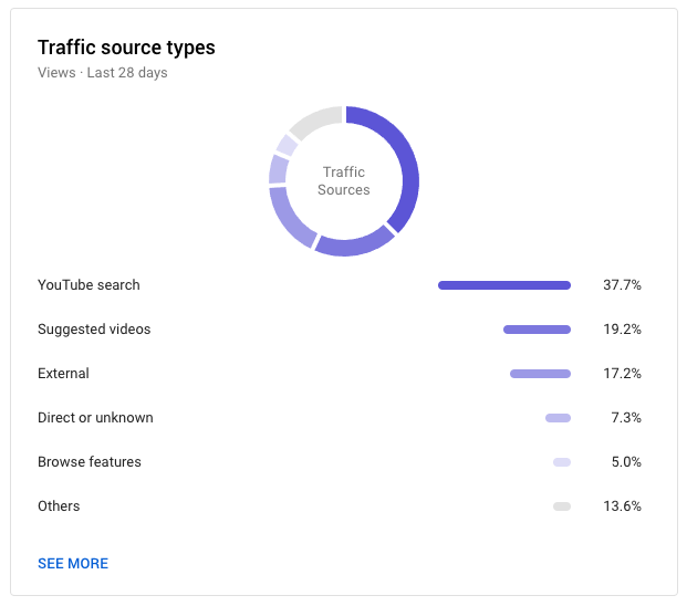 screenshot of YouTube analytics that shows traffic source types