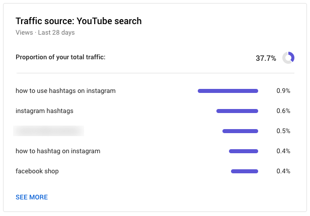 screenshot of YouTube analytics that shows proportion of YouTube search to total traffic