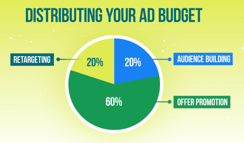 graphic demonstrating an ad budget breakout of 20% for retargeting, 20% for audience building, and 60% advertising budget for offer promotion