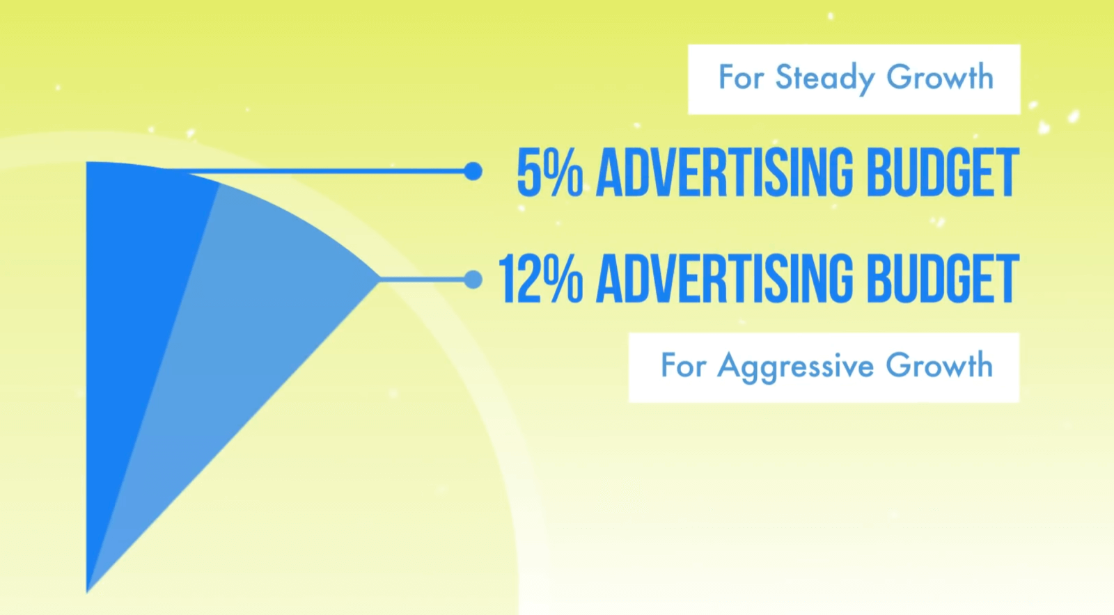 图形显示5%的广告预算可实现稳定增长,而12%的广告预算可实现积极增长