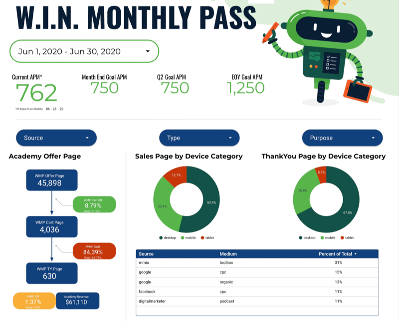 example google data studio dashboard for specific measurementmarketing.io product w.i.n. monthly pass showing specific deep-dive data for the program, including monthly, quarterly, and eoy goal info, customer journey with goals, sales page and thankyou page by device category, and source / medium data sorted by percentage