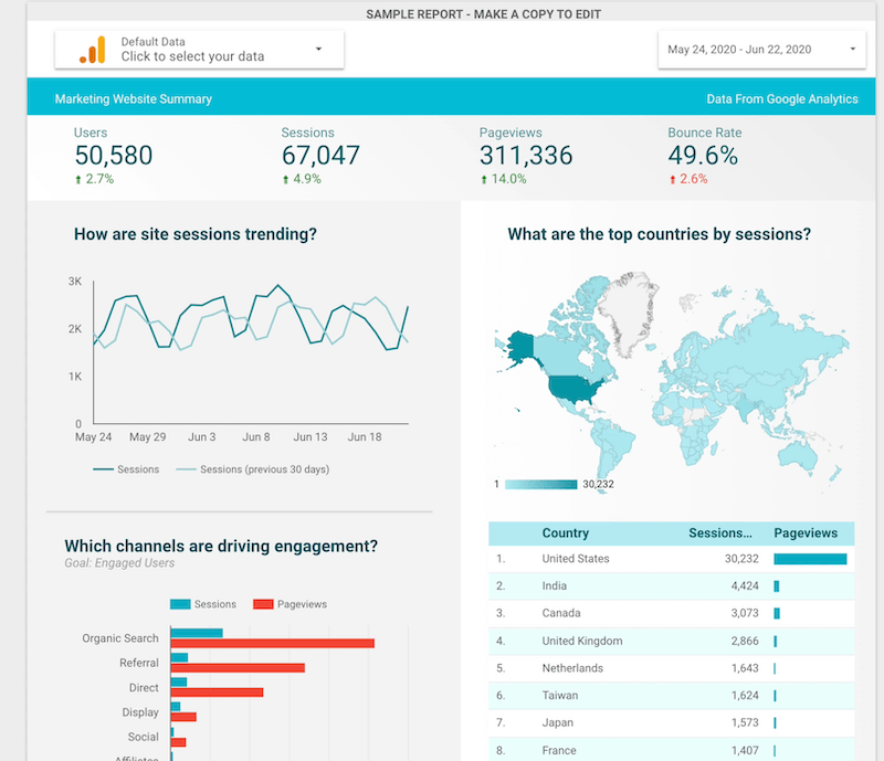 screenshot example of the acme marketing dashboard template with sections of several stats at a glance, site sessions for previous 30 days, sessions vs. pageviews by channel, and top countries by session