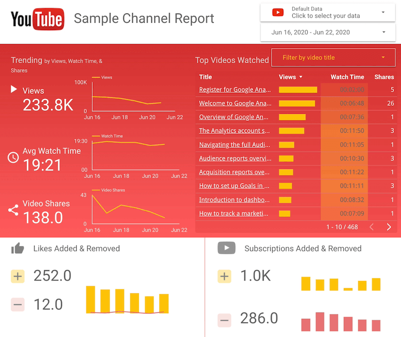 screenshot example of youtube sample channel report with sections for trending views, avg watch time, and video shares; top videos watched filtered by video title, likes added & removed, and subscriptions added & removed